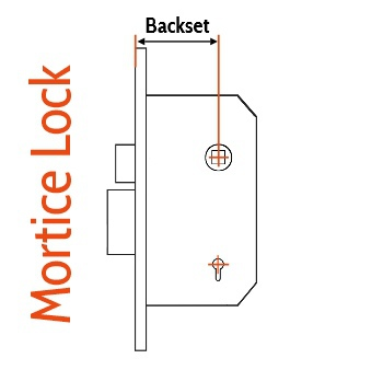 Lock Backset Diagram