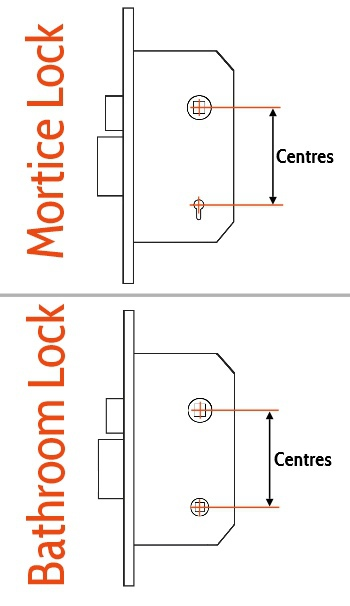 Lock Centres Diagram